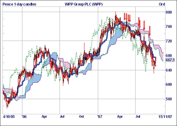 Ichimoku weekly chart over a period of two years.