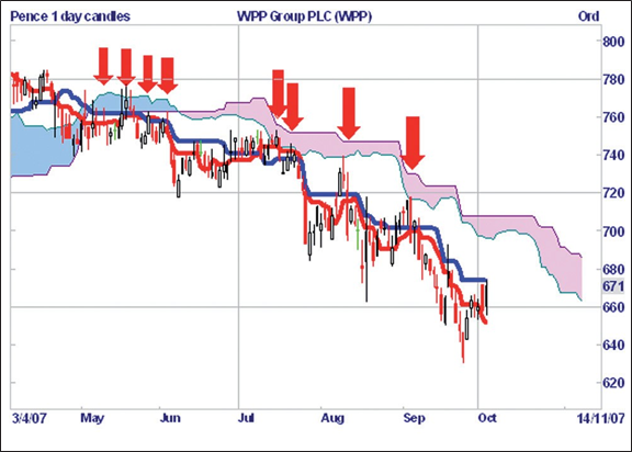 WPP Group PLC, six-monthly chart