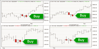 Chart pattern red-White-Red