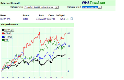 Relative Strength on WHS Techscan