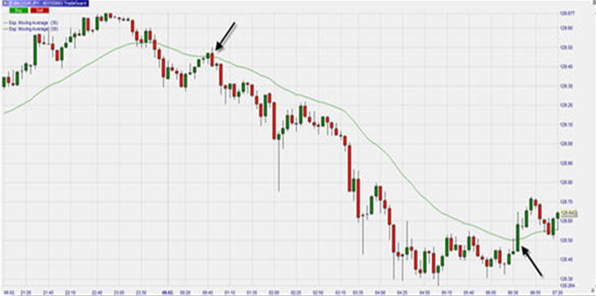 This bearish engulfing candlestick pattern is combined with an exponential moving average.