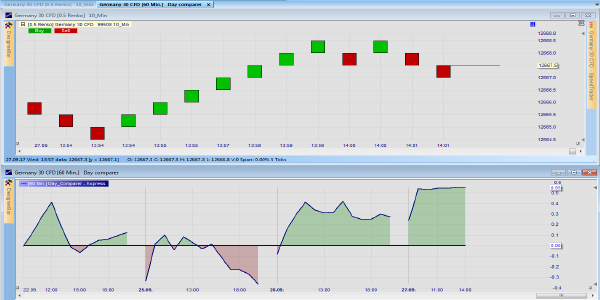 Analyse different trading days with the day comparer tool.