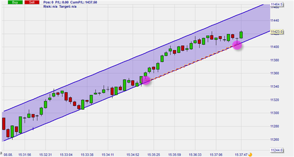 Trader using his trendchannel to place his stop loss order in NanoTrader.